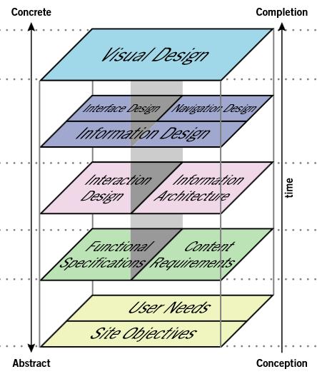 struttura ux