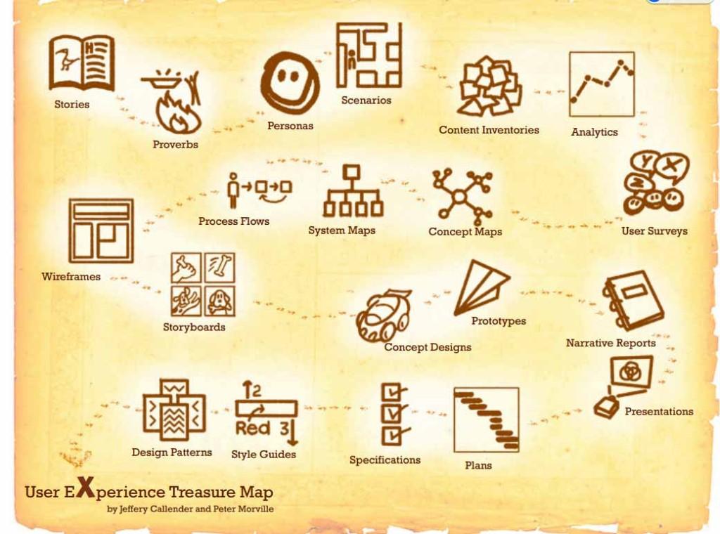 ux-treasure-map